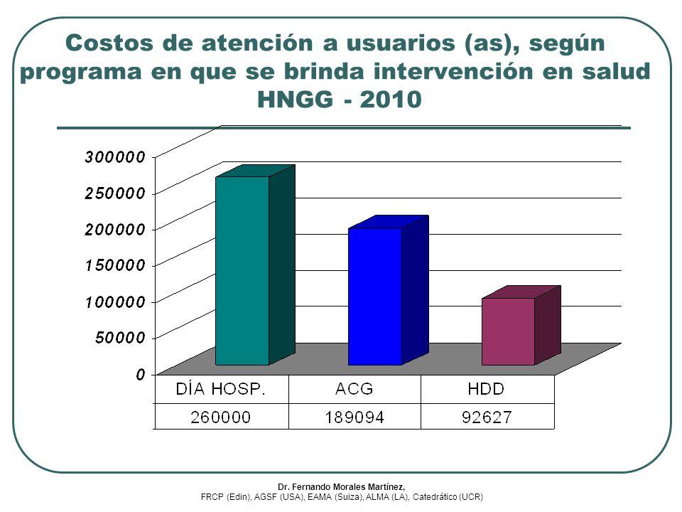 Costos de atención a usuarios (as), según programa en que se brinda intervención en salud HNGG - 2010 Dr. Fernando Morales Martínez, FRCP (Edin), AGSF