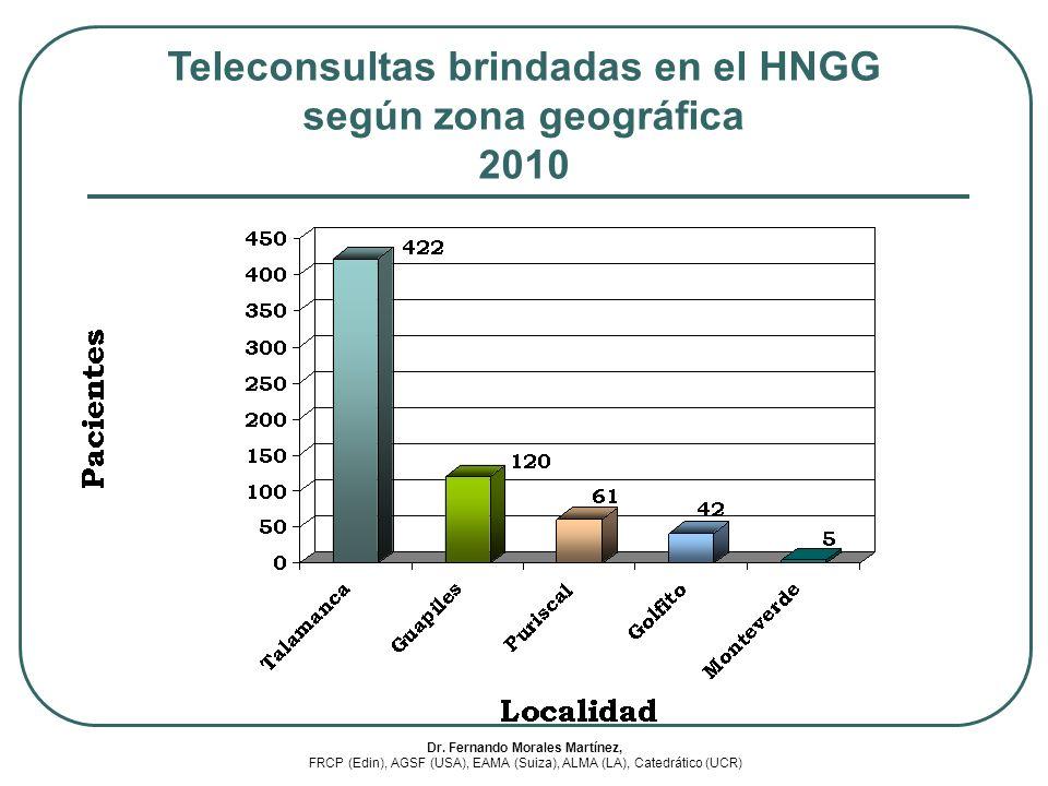 Teleconsultas brindadas en el HNGG según zona geográfica 2010 Dr. Fernando Morales Martínez, FRCP (Edin), AGSF (USA), EAMA (Suiza), ALMA (LA), Catedrá