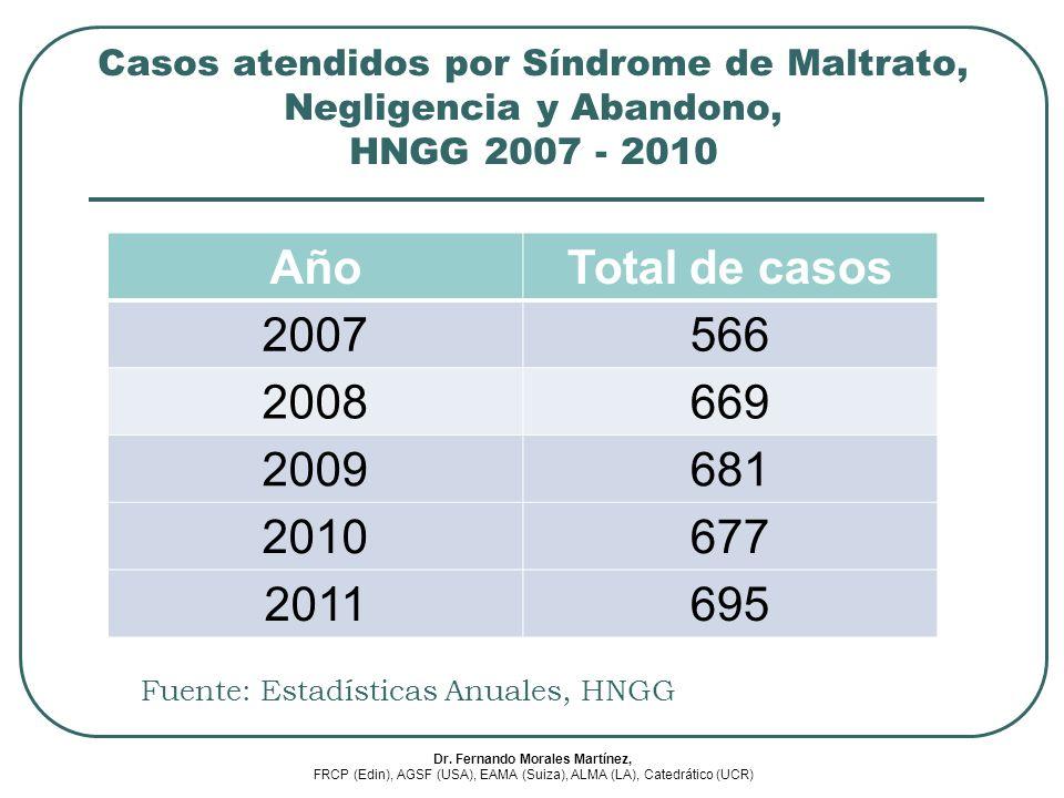 AñoTotal de casos 2007566 2008669 2009681 2010677 2011695 Casos atendidos por Síndrome de Maltrato, Negligencia y Abandono, HNGG 2007 - 2010 Fuente: E