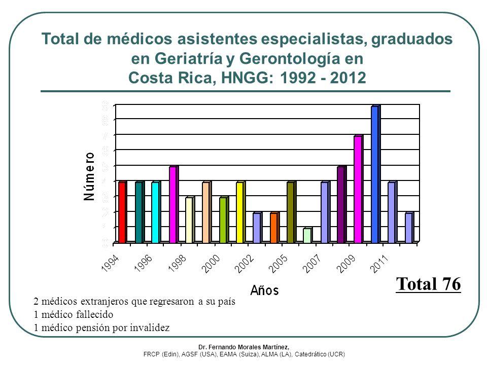 Total de médicos asistentes especialistas, graduados en Geriatría y Gerontología en Costa Rica, HNGG: 1992 - 2012 Total 76 2 médicos extranjeros que r