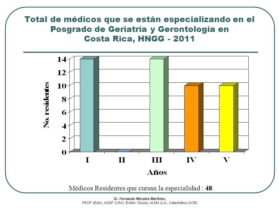 48 Médicos Residentes que cursan la especialidad : 48 Total de médicos que se están especializando en el Posgrado de Geriatría y Gerontología en Costa