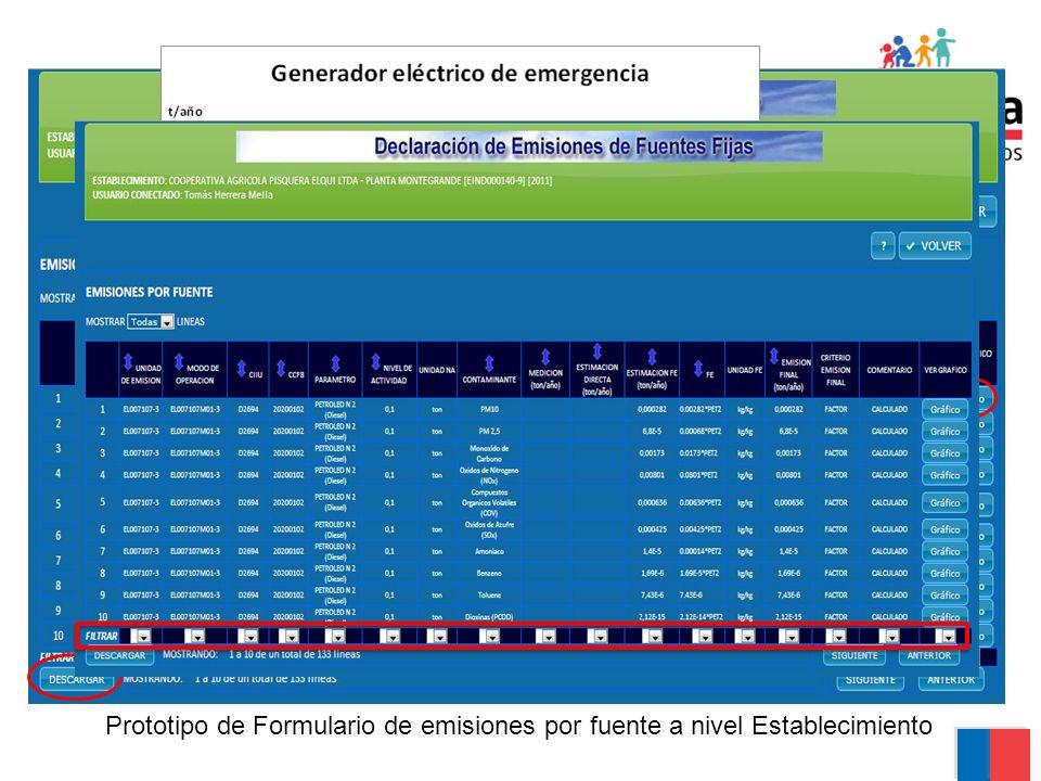 Prototipo de Formulario de emisiones por fuente a nivel Establecimiento