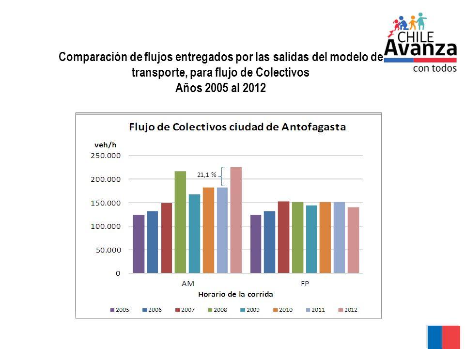 Comparación de flujos entregados por las salidas del modelo de transporte, para flujo de Colectivos Años 2005 al 2012 18,1 % 21,4 % 21,1 %