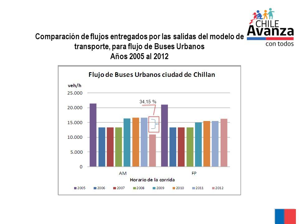 Comparación de flujos entregados por las salidas del modelo de transporte, para flujo de Buses Urbanos Años 2005 al 2012 50,36 % 31,57 % 32,43 % 42,1