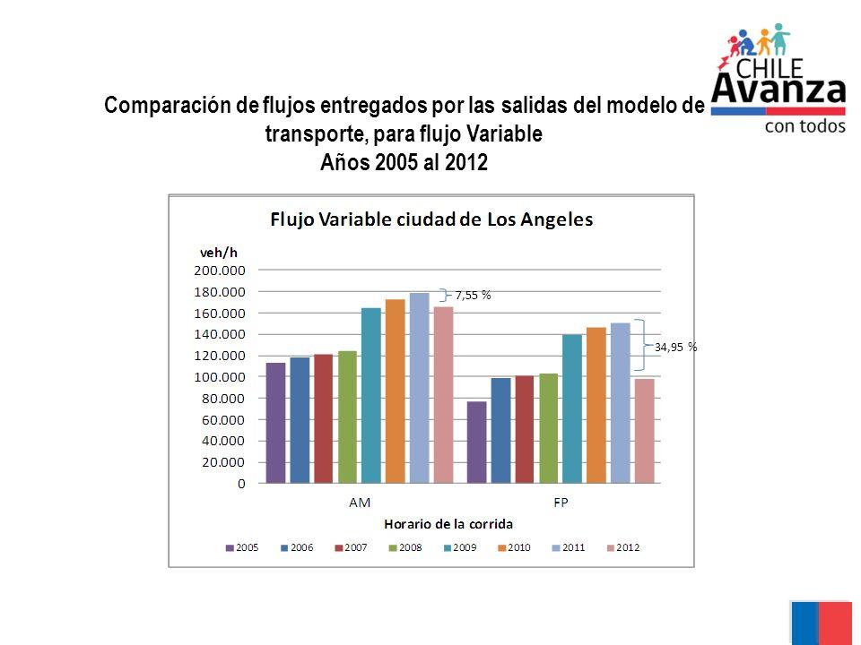 Comparación de flujos entregados por las salidas del modelo de transporte, para flujo Variable Años 2005 al 2012 12,41 % 49,6 % 46,8 % 7,55 % 34,95 %