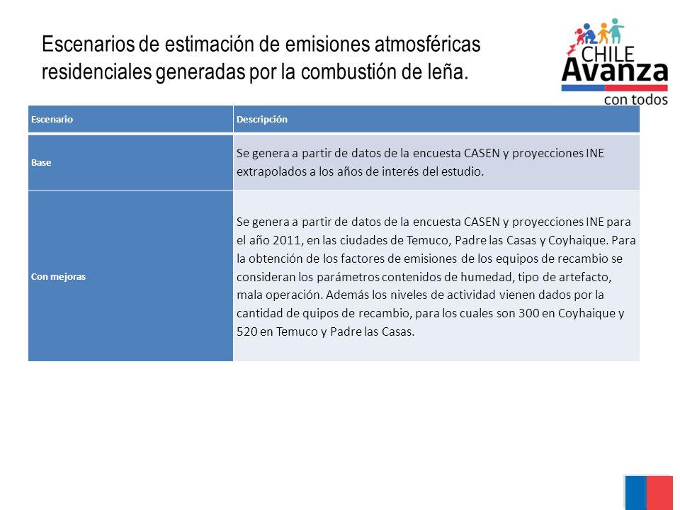 Escenarios de estimación de emisiones atmosféricas residenciales generadas por la combustión de leña. EscenarioDescripción Base Se genera a partir de