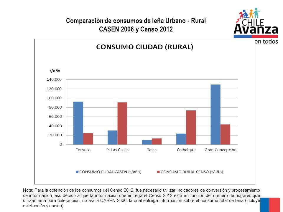 Comparación de consumos de leña Urbano - Rural CASEN 2006 y Censo 2012 Nota: Para la obtención de los consumos del Censo 2012, fue necesario utilizar