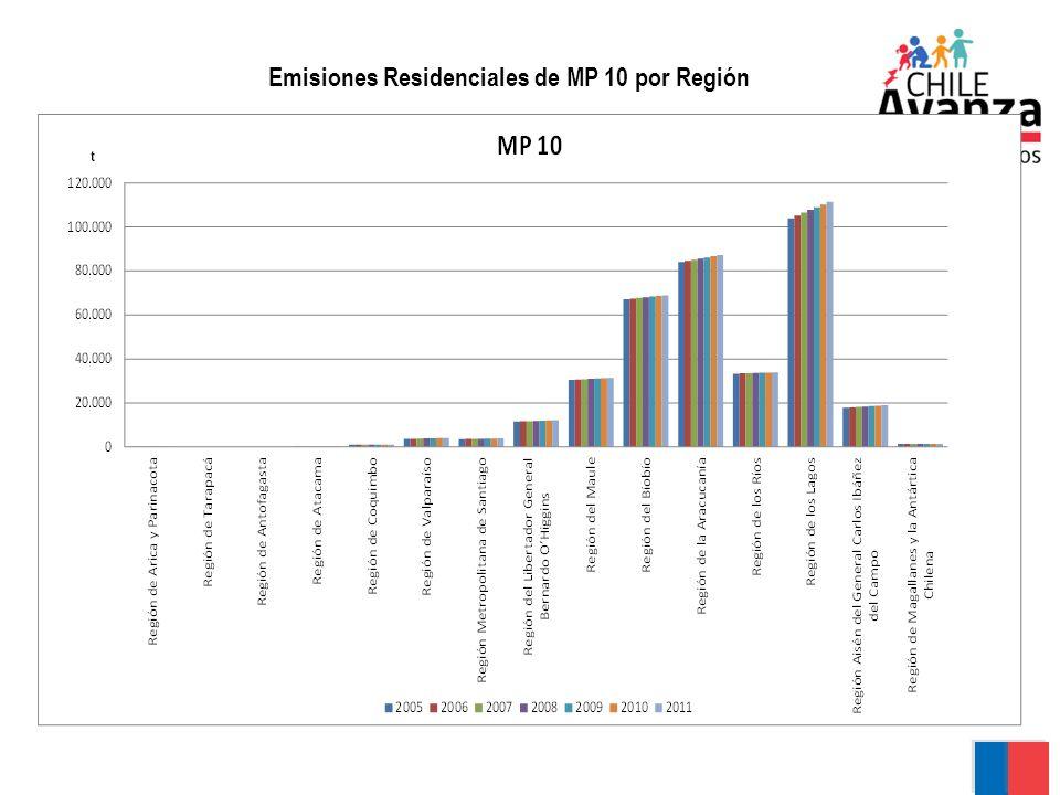 Emisiones Residenciales de MP 10 por Región