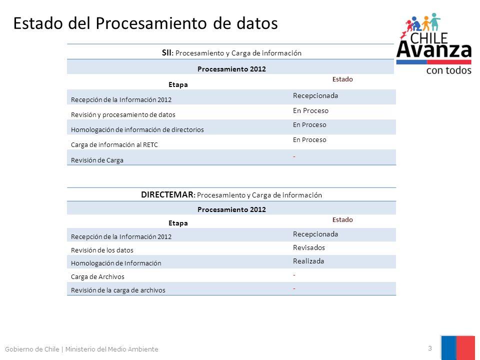 Gobierno de Chile | Ministerio del Medio Ambiente 3 Estado del Procesamiento de datos SII : Procesamiento y Carga de información Procesamiento 2012 Et
