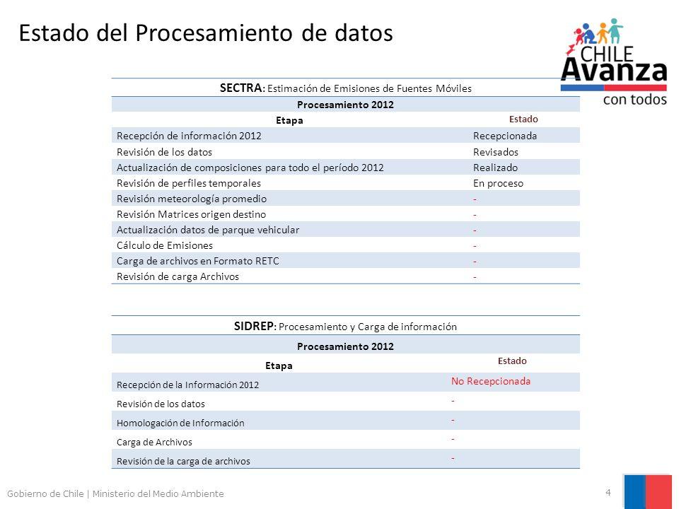 Gobierno de Chile | Ministerio del Medio Ambiente 4 Estado del Procesamiento de datos SECTRA : Estimación de Emisiones de Fuentes Móviles Procesamient