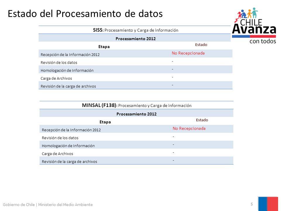 Gobierno de Chile | Ministerio del Medio Ambiente 5 Estado del Procesamiento de datos SISS : Procesamiento y Carga de información Procesamiento 2012 E