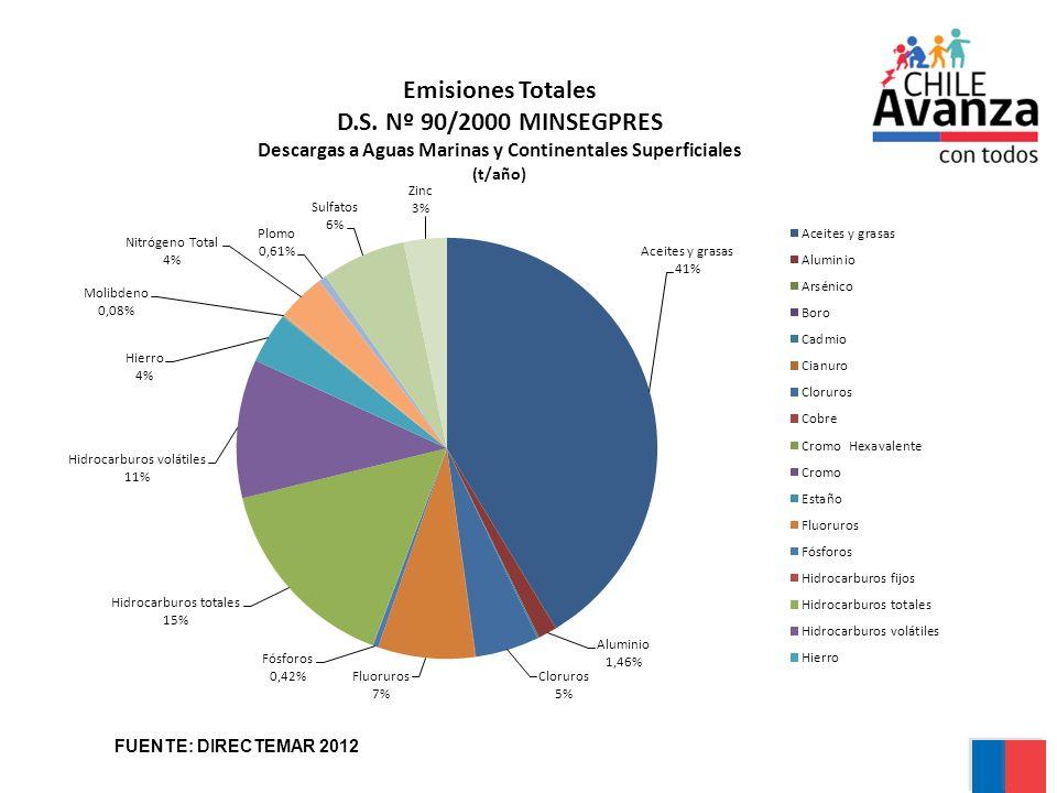 Comparación de flujos entregados por las salidas del modelo de transporte, para flujo de Buses Urbanos Años 2005 al 2012 50,36 % 31,57 % 32,43 % 42,1 % 123,22 % 110,1 % 34,15 %