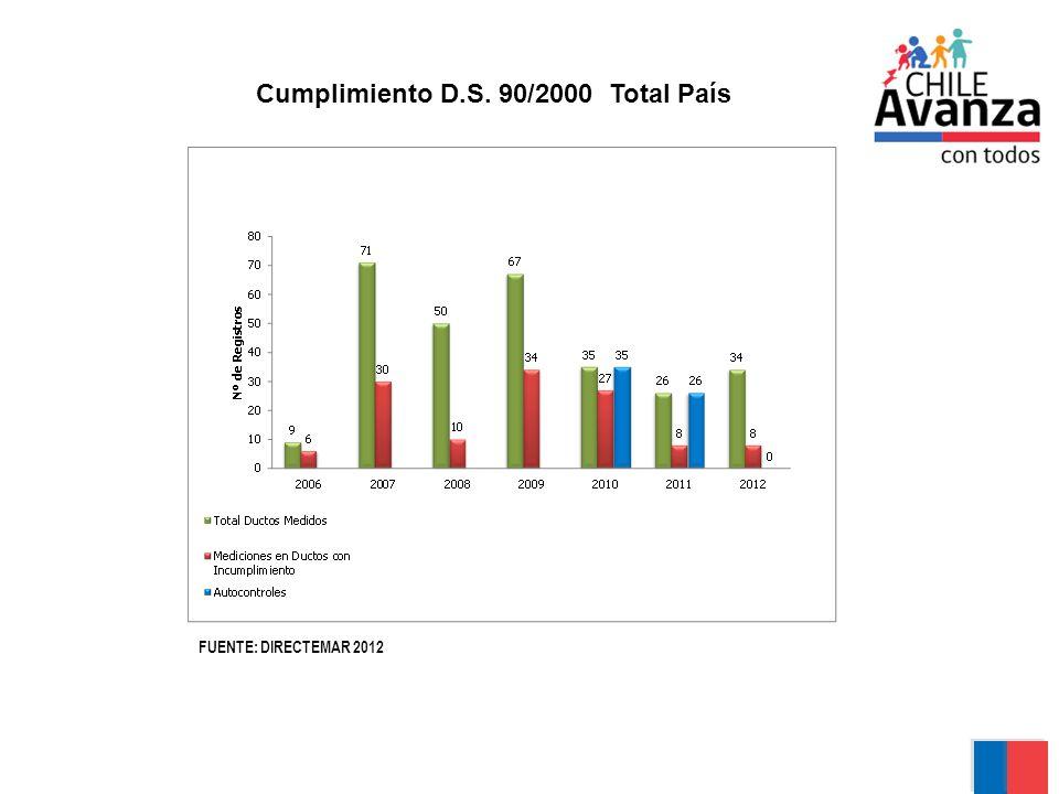 Cumplimiento D.S. 90/2000 Total País FUENTE: DIRECTEMAR 2012