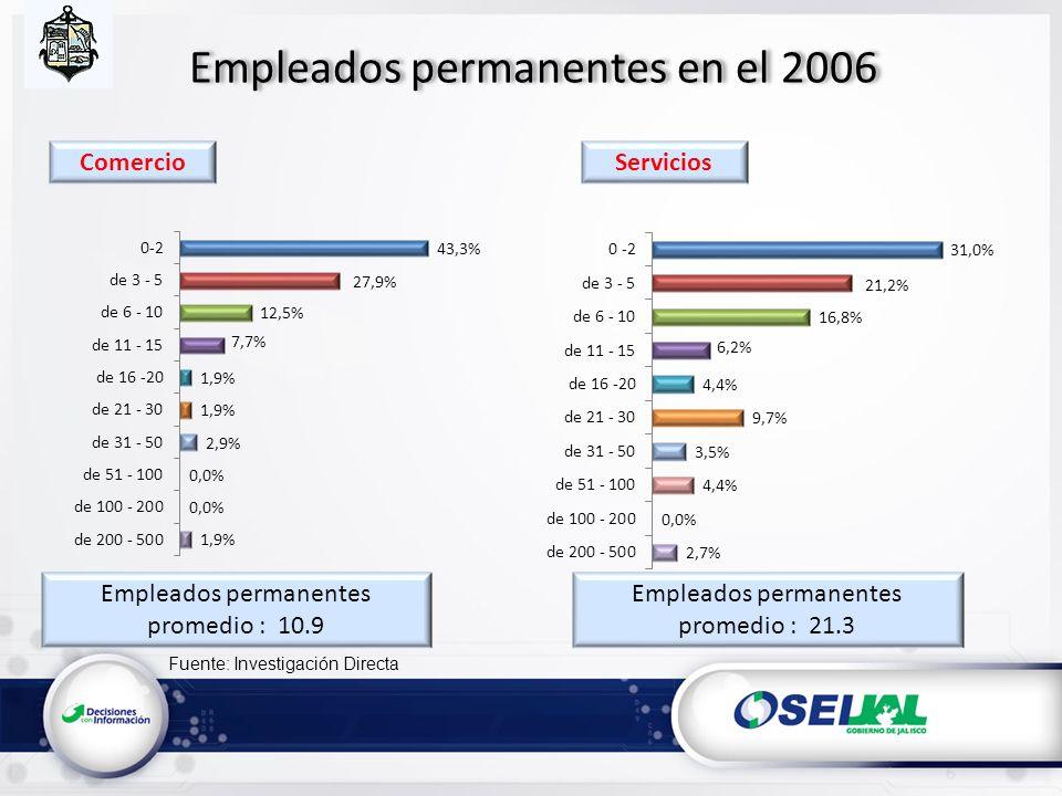 Fuente: Investigación Directa Empleados permanentes en el 2006 Empleados permanentes promedio : 10.9 Empleados permanentes promedio : 21.3 ServiciosComercio