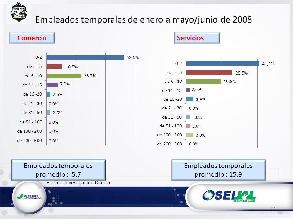 Fuente: Investigación Directa Empleados temporales de enero a mayo/junio de 2008 Empleados temporales promedio : 5.7 13 Empleados temporales promedio : 15.9 ServiciosComercio