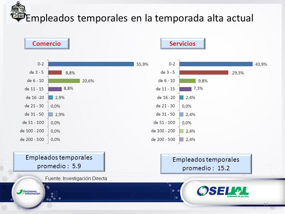 Fuente: Investigación Directa Empleados temporales en la temporada alta actual Empleados temporales promedio : 5.9 14 Empleados temporales promedio : 15.2 ServiciosComercio