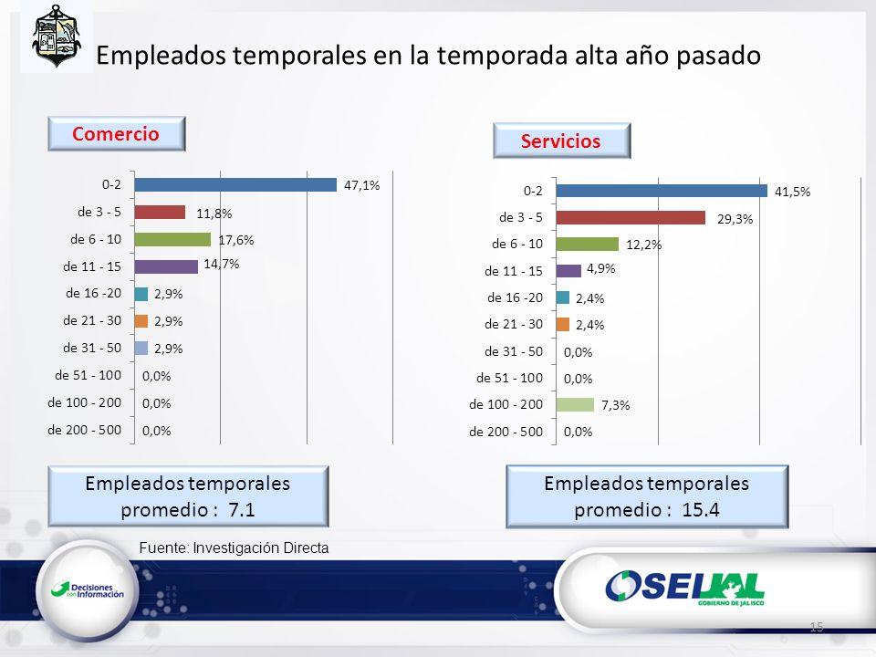 Fuente: Investigación Directa Empleados temporales en la temporada alta año pasado Empleados temporales promedio : 7.1 15 Empleados temporales promedio : 15.4 Servicios Comercio