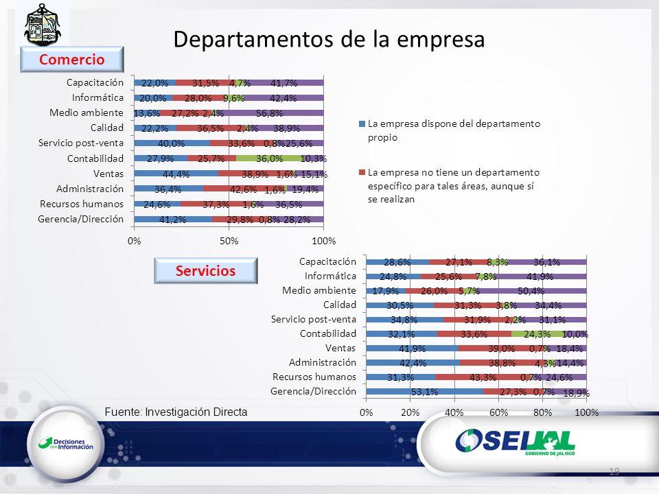 Fuente: Investigación Directa Departamentos de la empresa 19 Servicios Comercio