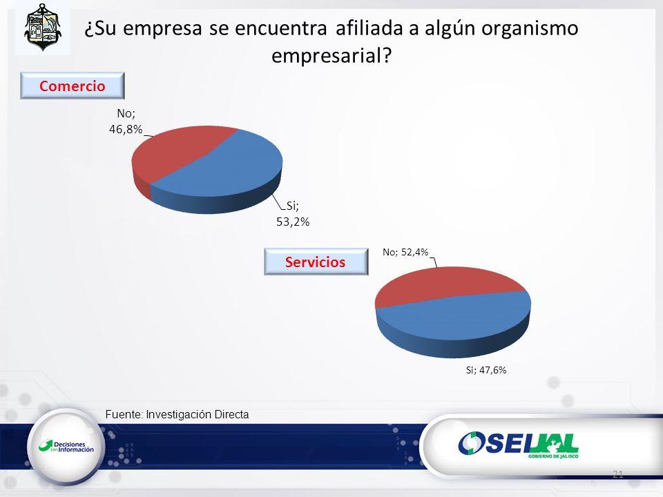 Fuente: Investigación Directa ¿Su empresa se encuentra afiliada a algún organismo empresarial? 21 Servicios Comercio