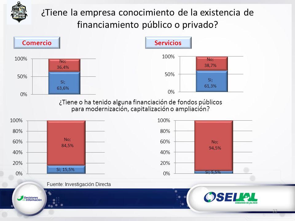 Fuente: Investigación Directa ¿Tiene la empresa conocimiento de la existencia de financiamiento público o privado? ¿Tiene o ha tenido alguna financiac