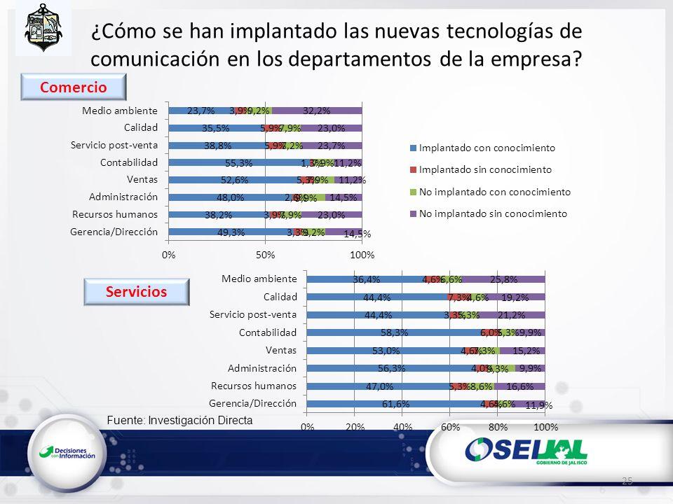 Fuente: Investigación Directa ¿Cómo se han implantado las nuevas tecnologías de comunicación en los departamentos de la empresa? 25 Servicios Comercio