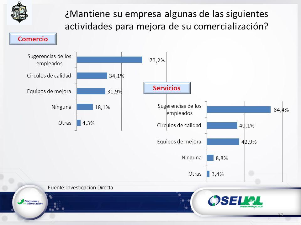 Fuente: Investigación Directa ¿Mantiene su empresa algunas de las siguientes actividades para mejora de su comercialización? 30 Servicios Comercio