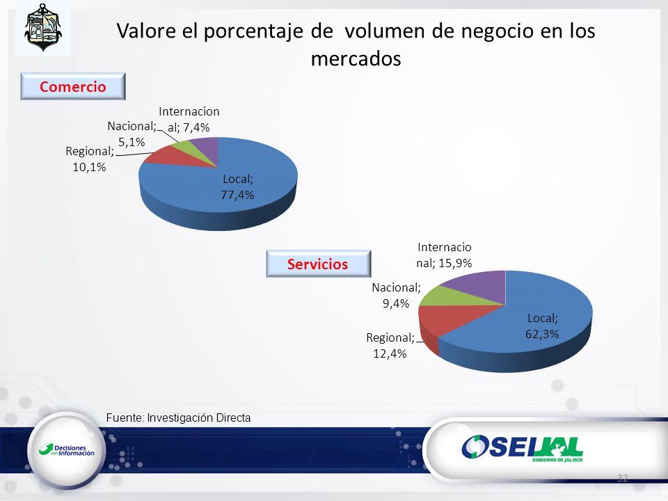 Fuente: Investigación Directa Valore el porcentaje de volumen de negocio en los mercados 32 Servicios Comercio