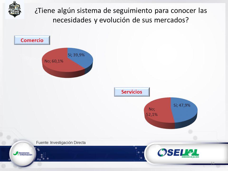 Fuente: Investigación Directa ¿Tiene algún sistema de seguimiento para conocer las necesidades y evolución de sus mercados? 34 Servicios Comercio