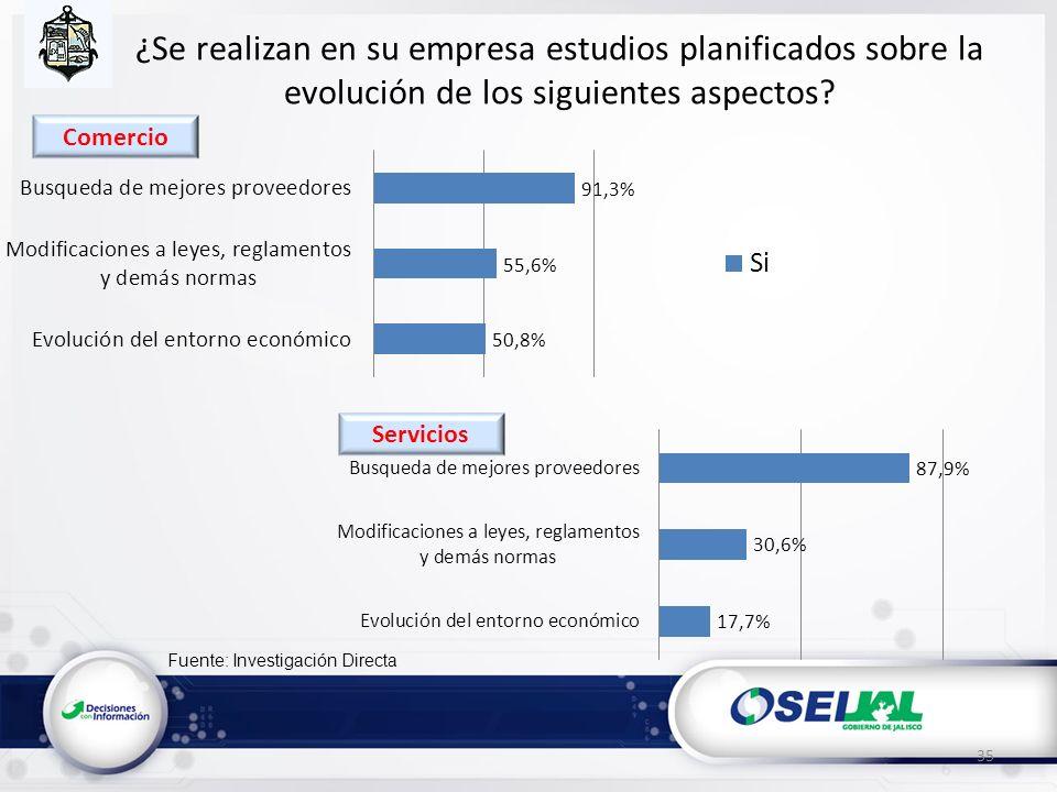 Fuente: Investigación Directa ¿Se realizan en su empresa estudios planificados sobre la evolución de los siguientes aspectos? 35 Servicios Comercio