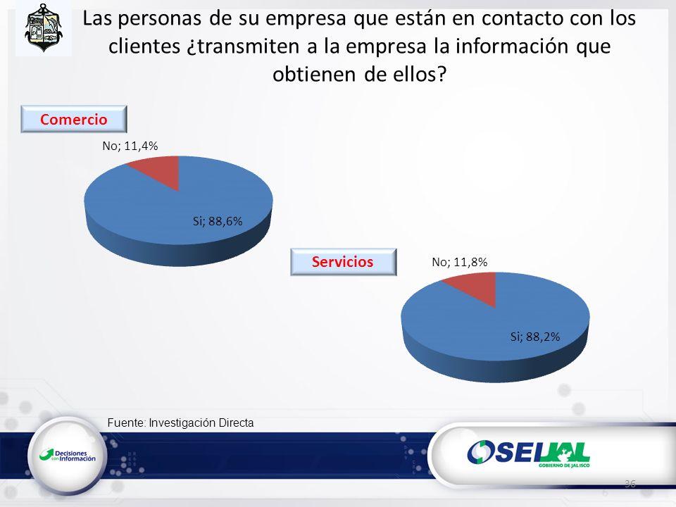 Fuente: Investigación Directa Las personas de su empresa que están en contacto con los clientes ¿transmiten a la empresa la información que obtienen de ellos.
