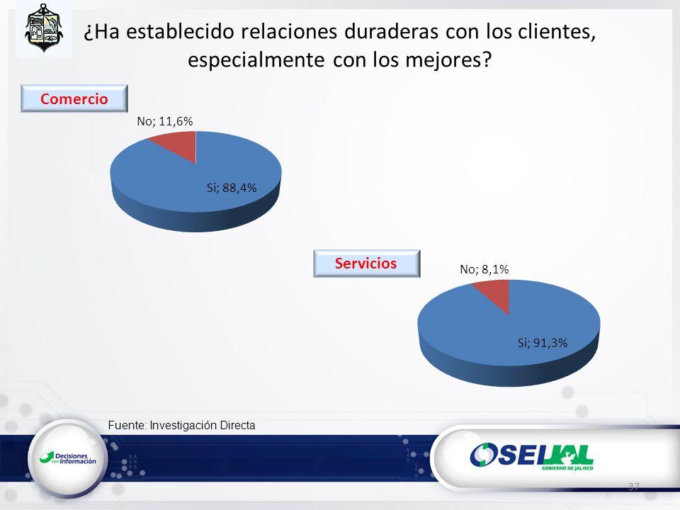 Fuente: Investigación Directa ¿Ha establecido relaciones duraderas con los clientes, especialmente con los mejores? 37 Servicios Comercio