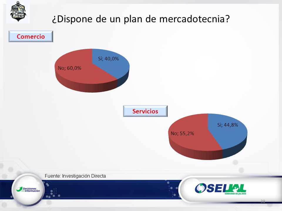 Fuente: Investigación Directa ¿Dispone de un plan de mercadotecnia 38 Servicios Comercio