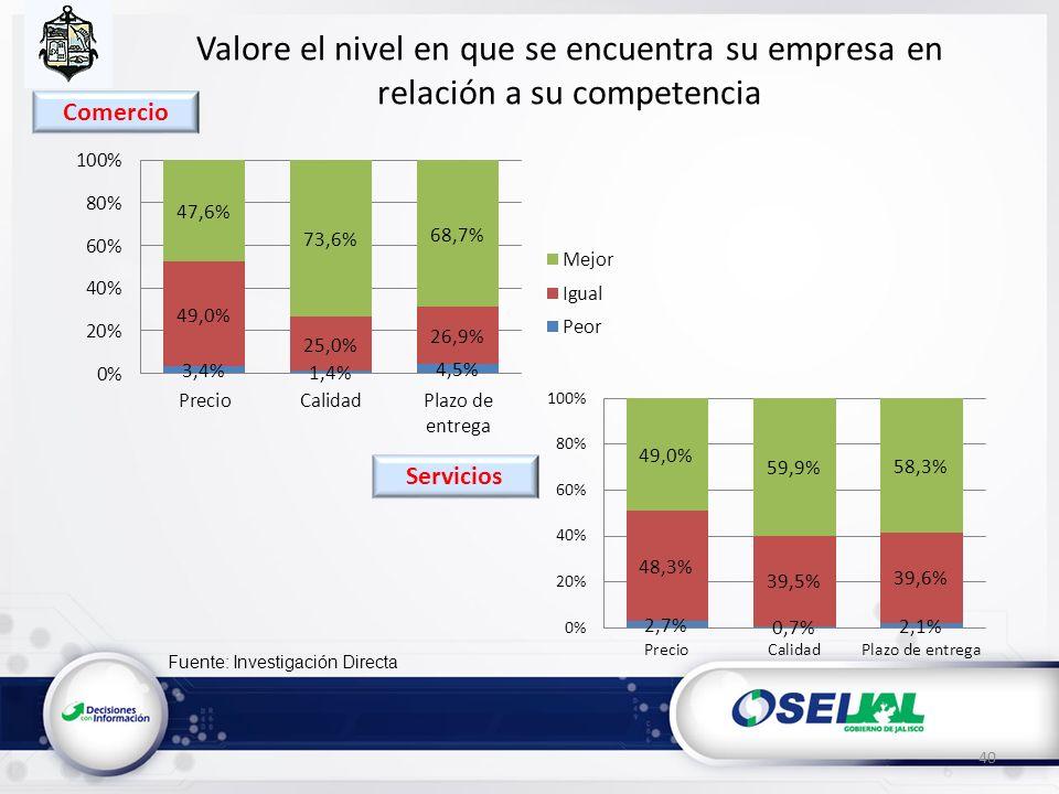 Fuente: Investigación Directa Valore el nivel en que se encuentra su empresa en relación a su competencia 40 Servicios Comercio