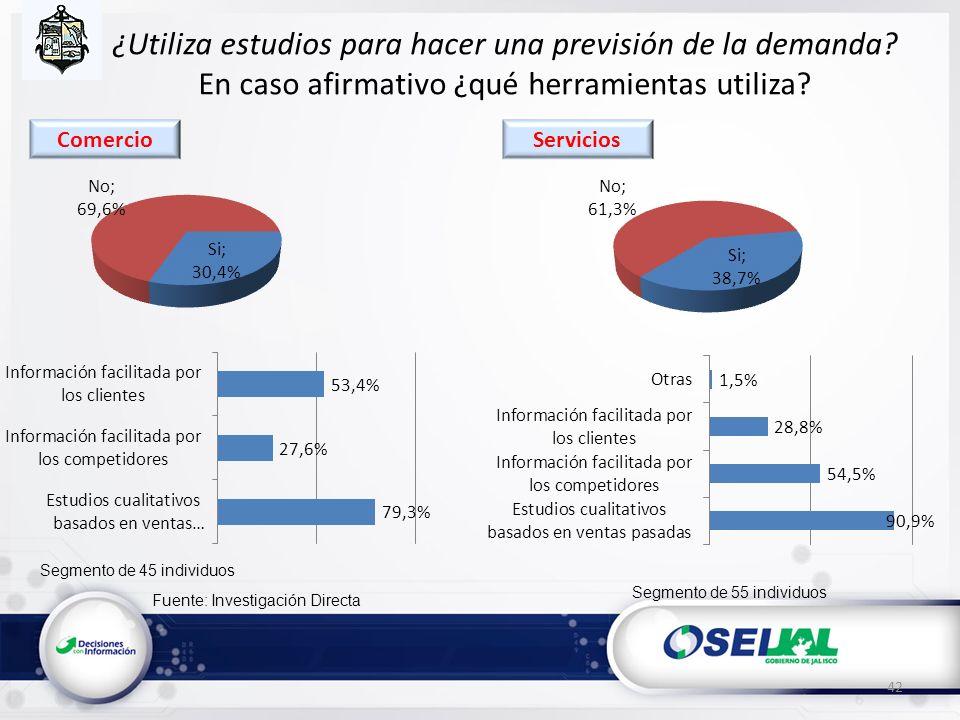 Fuente: Investigación Directa ¿Utiliza estudios para hacer una previsión de la demanda? En caso afirmativo ¿qué herramientas utiliza? 42 Segmento de 4