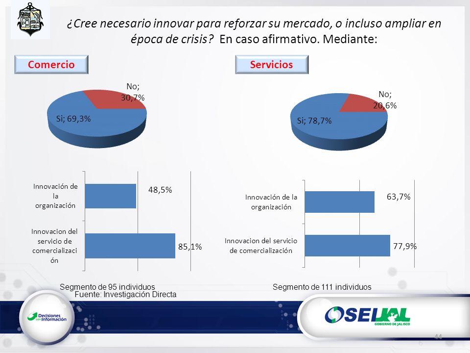 Fuente: Investigación Directa ¿Cree necesario innovar para reforzar su mercado, o incluso ampliar en época de crisis? En caso afirmativo. Mediante: 44
