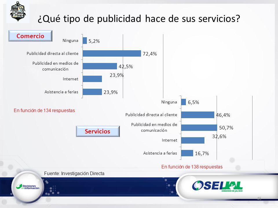 Fuente: Investigación Directa ¿Qué tipo de publicidad hace de sus servicios? 45 En función de 134 respuestas En función de 138 respuestas Servicios Co