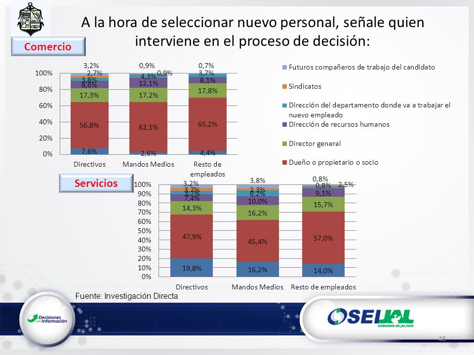Fuente: Investigación Directa A la hora de seleccionar nuevo personal, señale quien interviene en el proceso de decisión: 48 Servicios Comercio