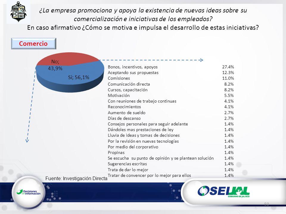 Fuente: Investigación Directa ¿La empresa promociona y apoya la existencia de nuevas ideas sobre su comercialización e iniciativas de los empleados? E
