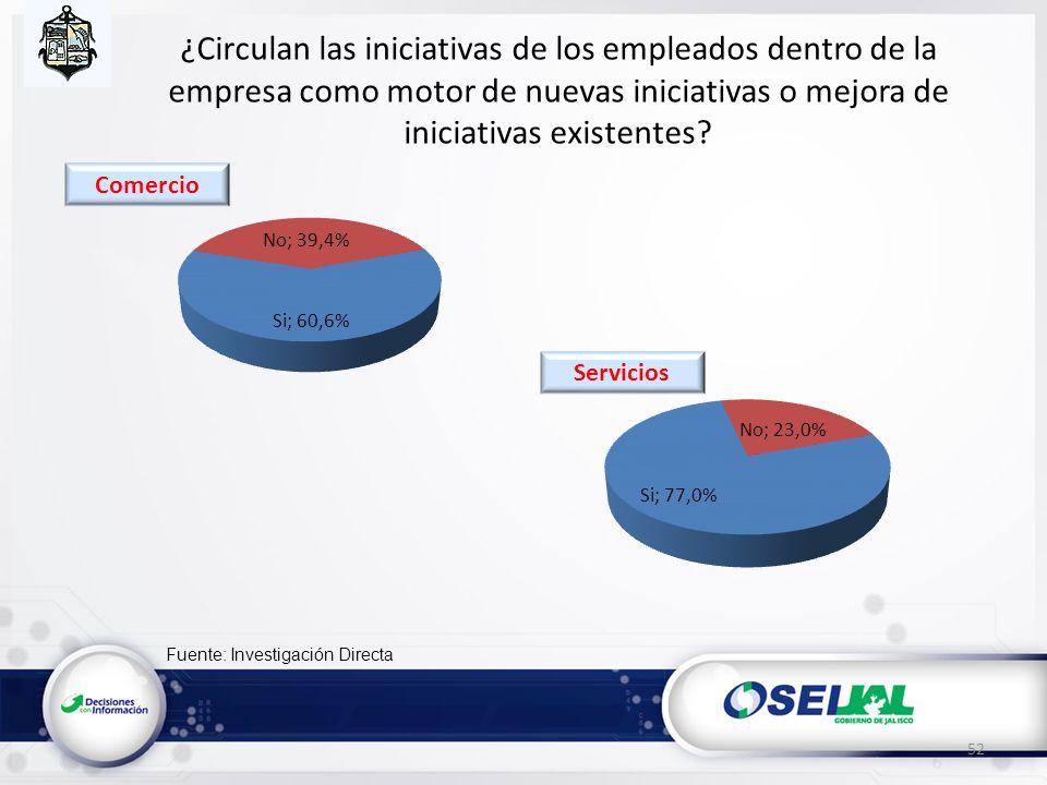 Fuente: Investigación Directa ¿Circulan las iniciativas de los empleados dentro de la empresa como motor de nuevas iniciativas o mejora de iniciativas existentes.