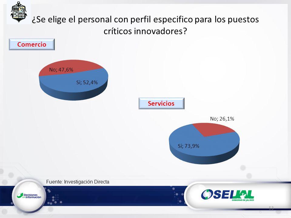 Fuente: Investigación Directa ¿Se elige el personal con perfil especifico para los puestos críticos innovadores? 53 Servicios Comercio