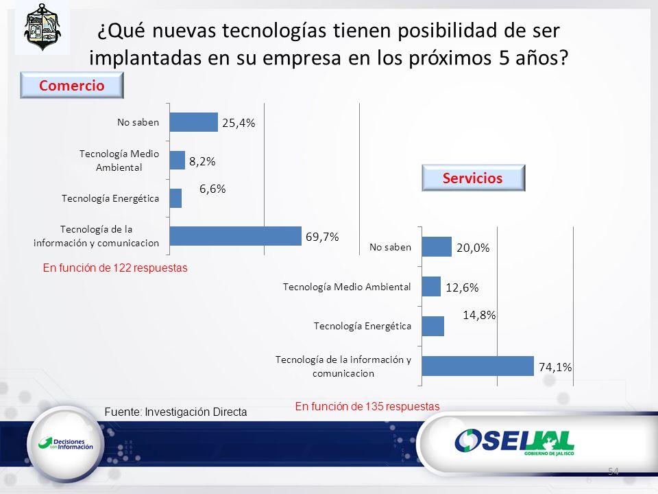 Fuente: Investigación Directa ¿Qué nuevas tecnologías tienen posibilidad de ser implantadas en su empresa en los próximos 5 años? 54 En función de 122