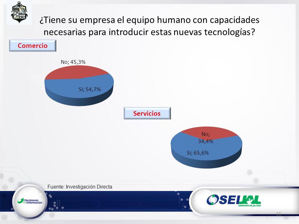 Fuente: Investigación Directa ¿Tiene su empresa el equipo humano con capacidades necesarias para introducir estas nuevas tecnologías? 55 Servicios Com