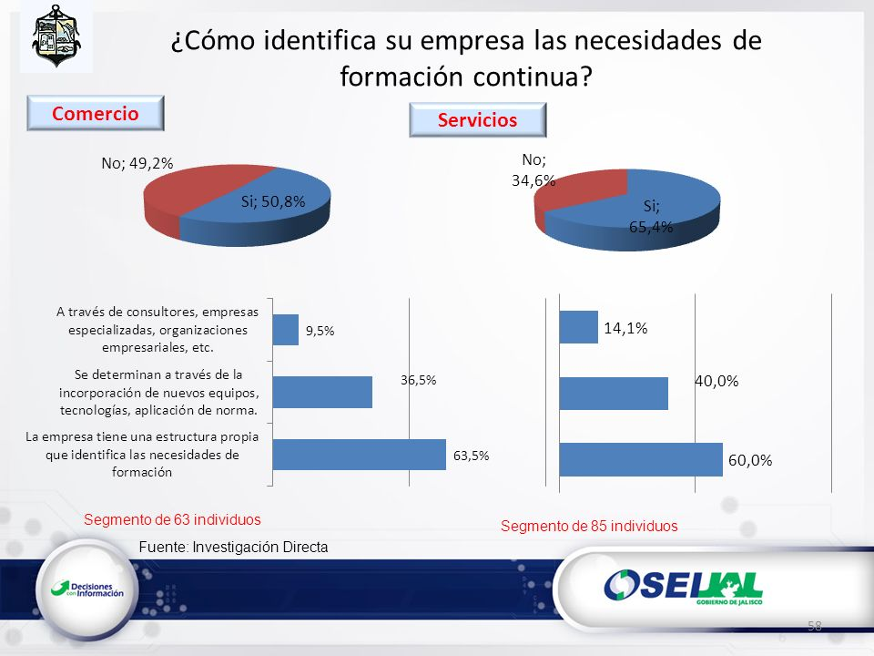 Fuente: Investigación Directa ¿Cómo identifica su empresa las necesidades de formación continua? 58 Segmento de 63 individuos Segmento de 85 individuo