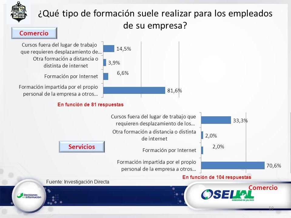 Fuente: Investigación Directa ¿Qué tipo de formación suele realizar para los empleados de su empresa? Comercio 59 En función de 81 respuestas En funci