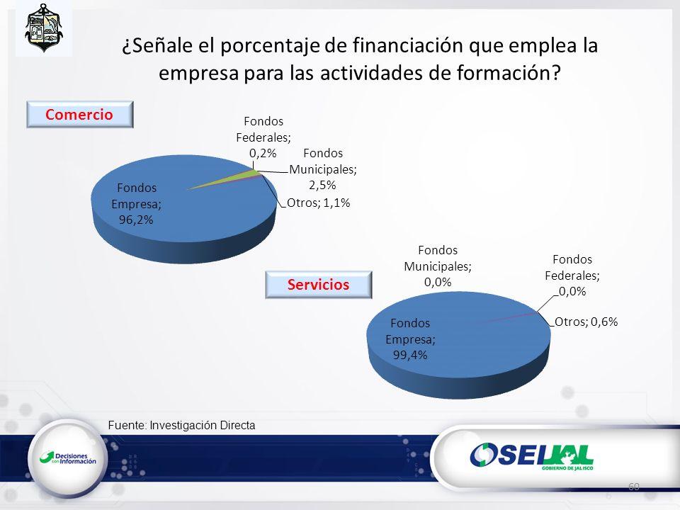 Fuente: Investigación Directa ¿Señale el porcentaje de financiación que emplea la empresa para las actividades de formación? 60 Servicios Comercio