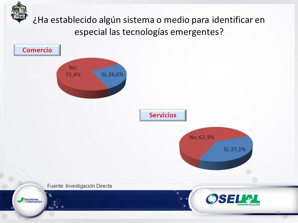 Fuente: Investigación Directa ¿Ha establecido algún sistema o medio para identificar en especial las tecnologías emergentes? 63 Servicios Comercio