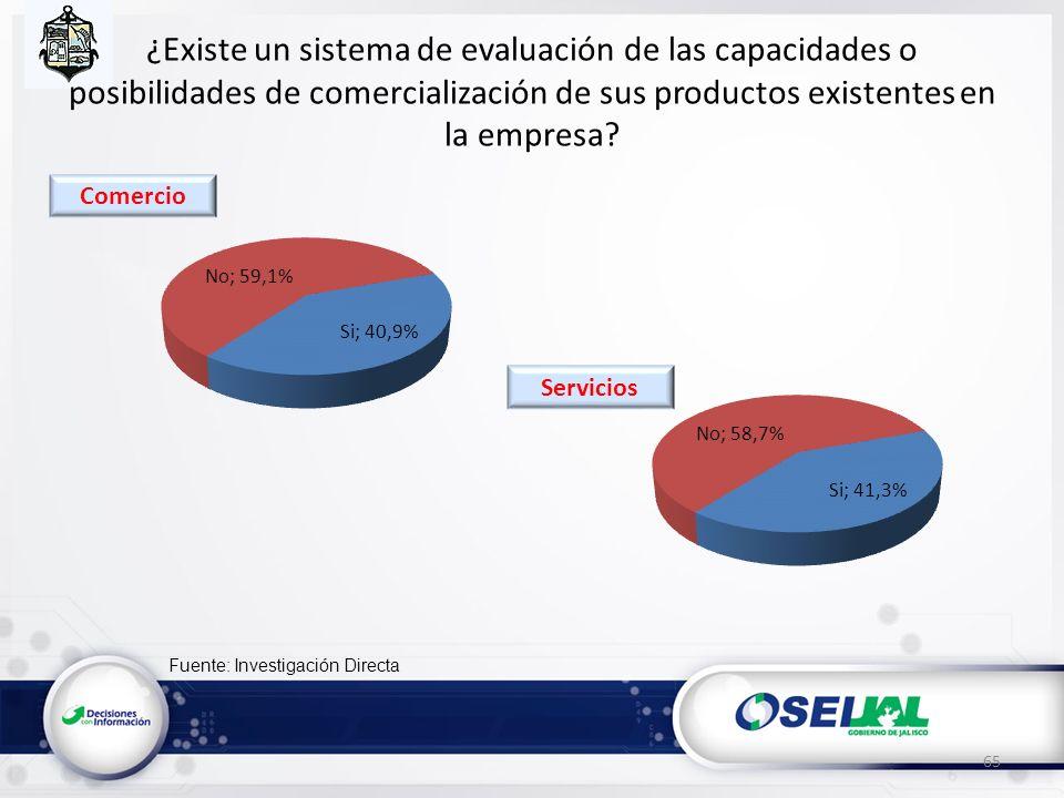 Fuente: Investigación Directa ¿Existe un sistema de evaluación de las capacidades o posibilidades de comercialización de sus productos existentes en la empresa.