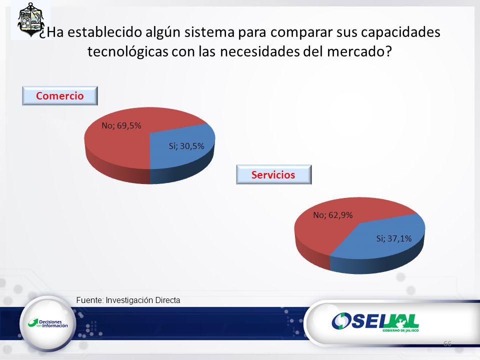 Fuente: Investigación Directa ¿Ha establecido algún sistema para comparar sus capacidades tecnológicas con las necesidades del mercado? 66 Servicios C