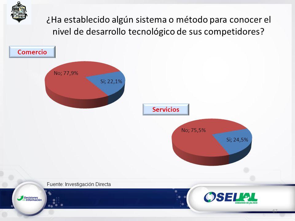 Fuente: Investigación Directa ¿Ha establecido algún sistema o método para conocer el nivel de desarrollo tecnológico de sus competidores? 67 Servicios