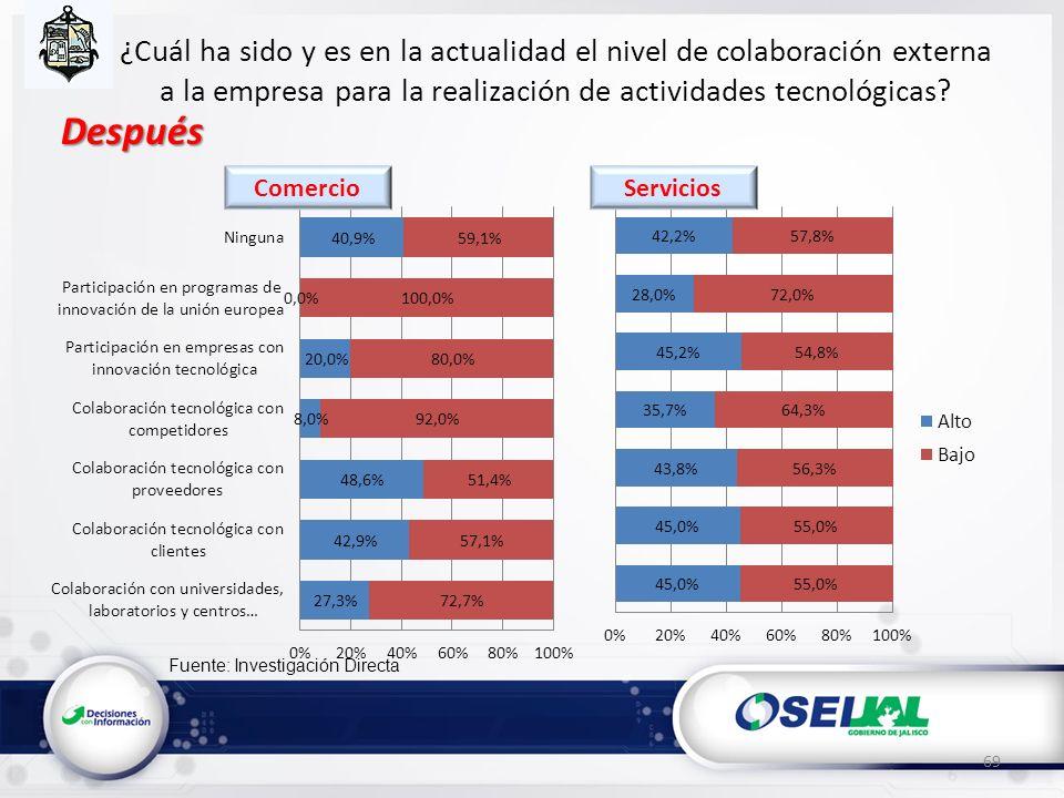 Fuente: Investigación Directa ¿Cuál ha sido y es en la actualidad el nivel de colaboración externa a la empresa para la realización de actividades tec